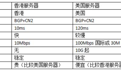 香港服务器和美国服务器的基本数据对比