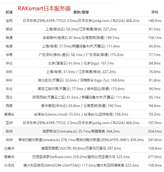 RAKsmart日本服务器全网PING值延迟测试