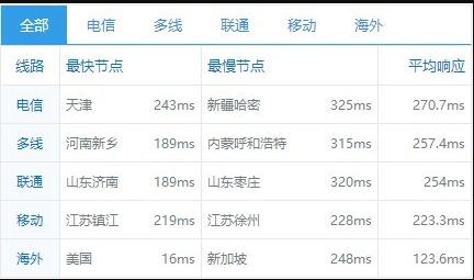 BlueHost美国服务器全网PING值延迟测试