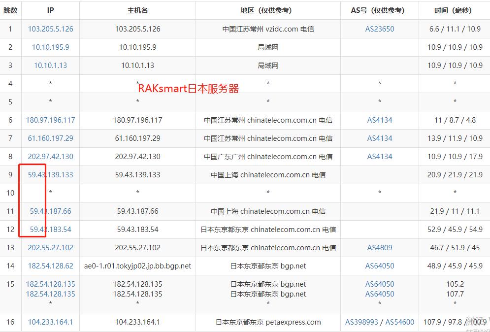 RAKsmart日本服务器电信路由测试