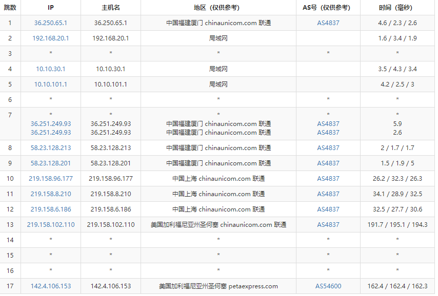 RAKsmart美国服务器E3-1230的联通路由跟踪测试