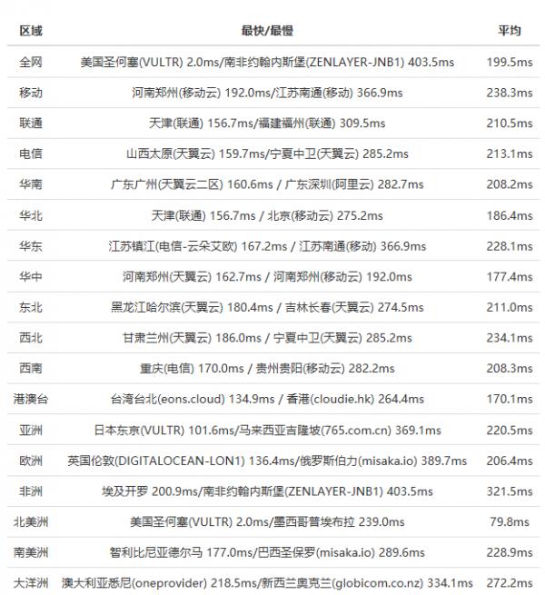 全网Ping值延迟测试